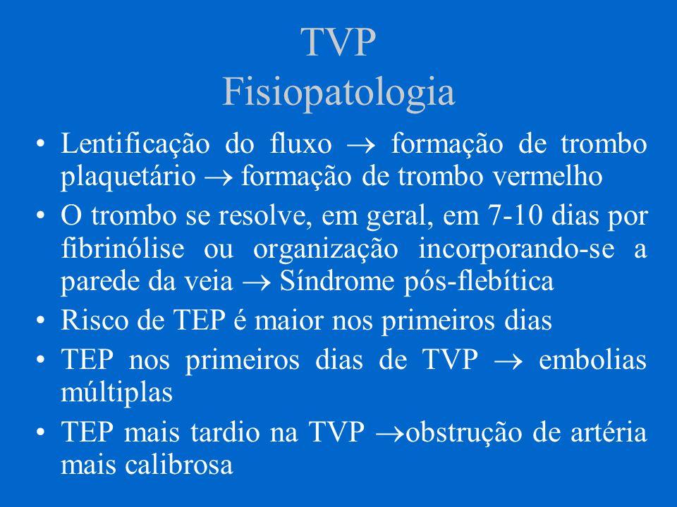 TVP Fisiopatologia Lentificação do fluxo  formação de trombo plaquetário  formação de trombo vermelho.