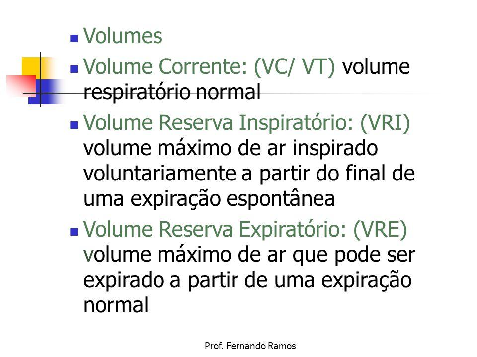Volume Corrente: (VC/ VT) volume respiratório normal