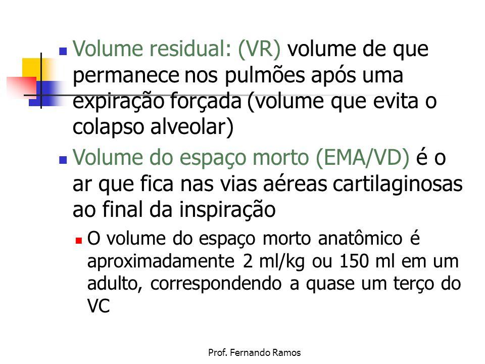 Volume residual: (VR) volume de que permanece nos pulmões após uma expiração forçada (volume que evita o colapso alveolar)