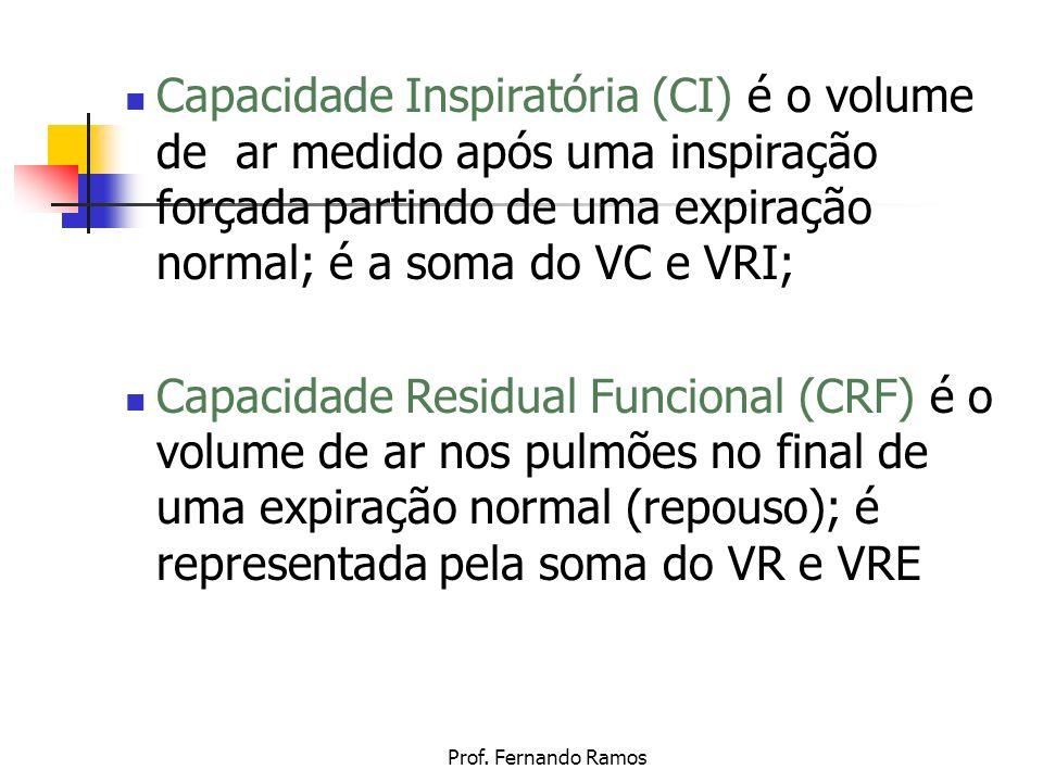 Capacidade Inspiratória (CI) é o volume de ar medido após uma inspiração forçada partindo de uma expiração normal; é a soma do VC e VRI;