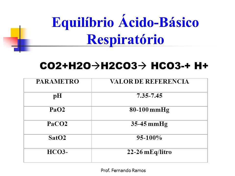 Equilíbrio Ácido-Básico Respiratório