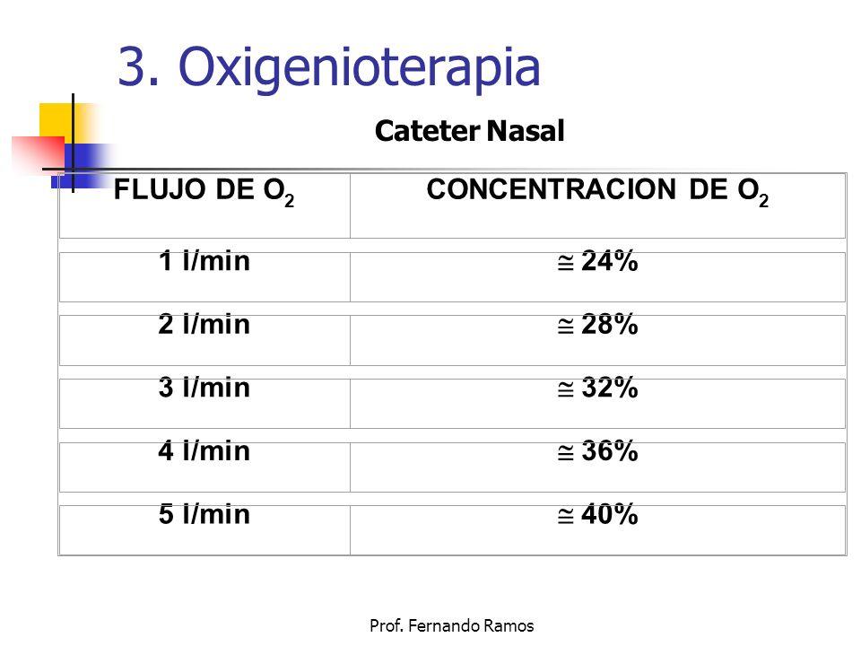 3. Oxigenioterapia Cateter Nasal FLUJO DE O2 CONCENTRACION DE O2