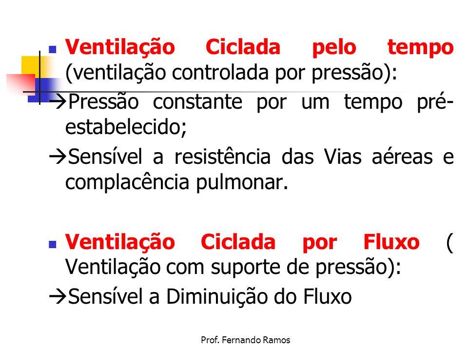 Ventilação Ciclada pelo tempo (ventilação controlada por pressão):