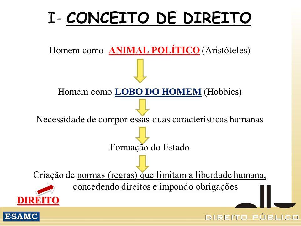 I- CONCEITO DE DIREITO Homem como ANIMAL POLÍTICO (Aristóteles)