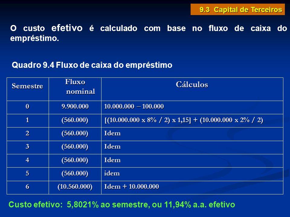 9.3 Capital de Terceiros O custo efetivo é calculado com base no fluxo de caixa do empréstimo. Cálculos.