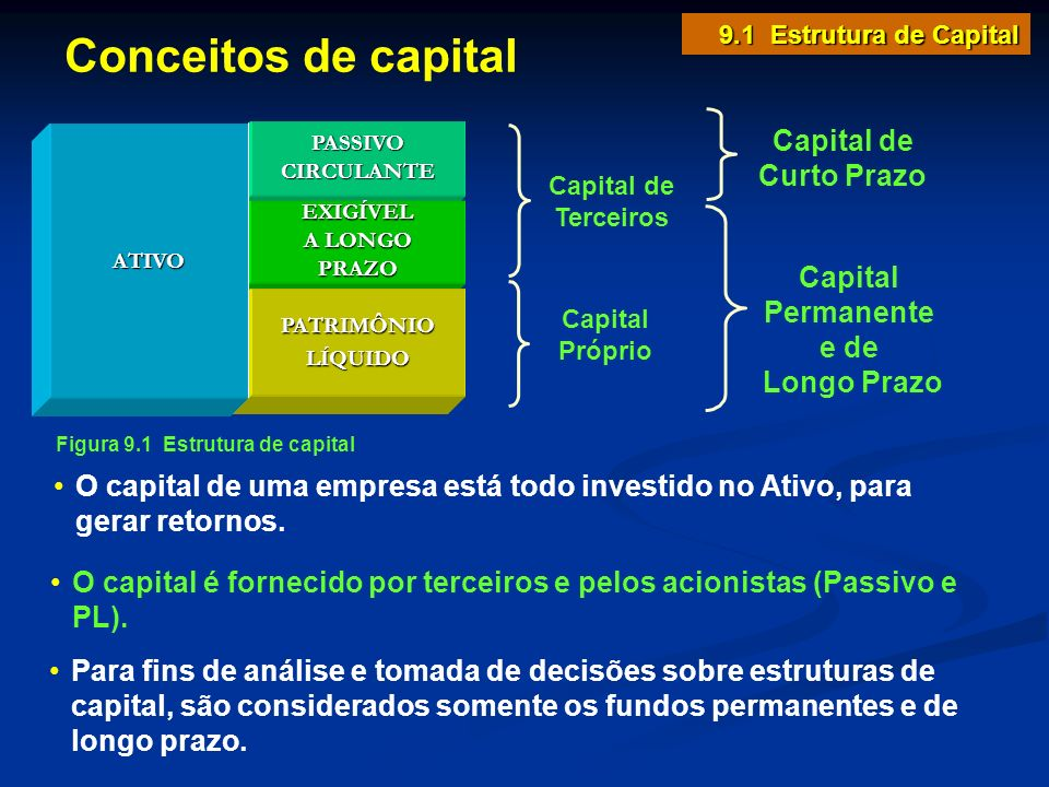 Conceitos de capital Capital de Curto Prazo Capital Permanente e de