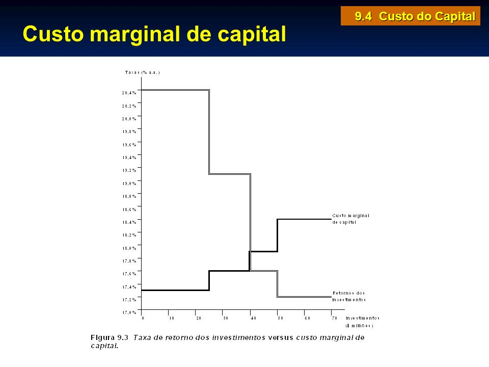 Custo marginal de capital
