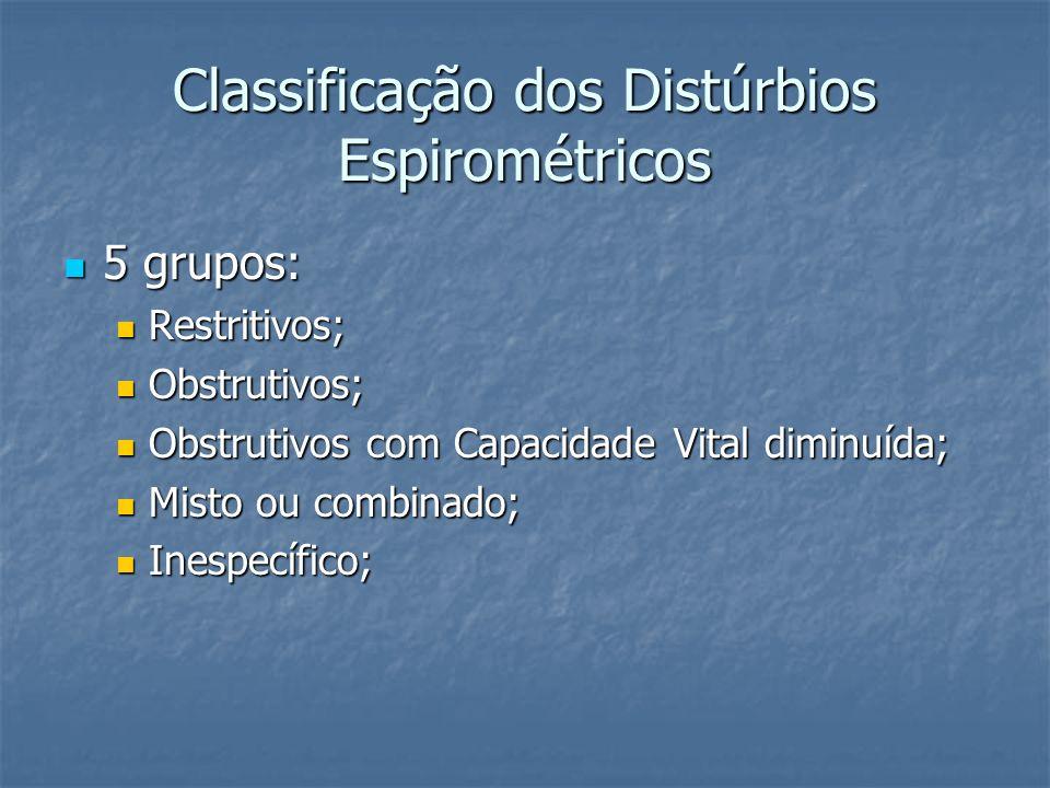 Classificação dos Distúrbios Espirométricos