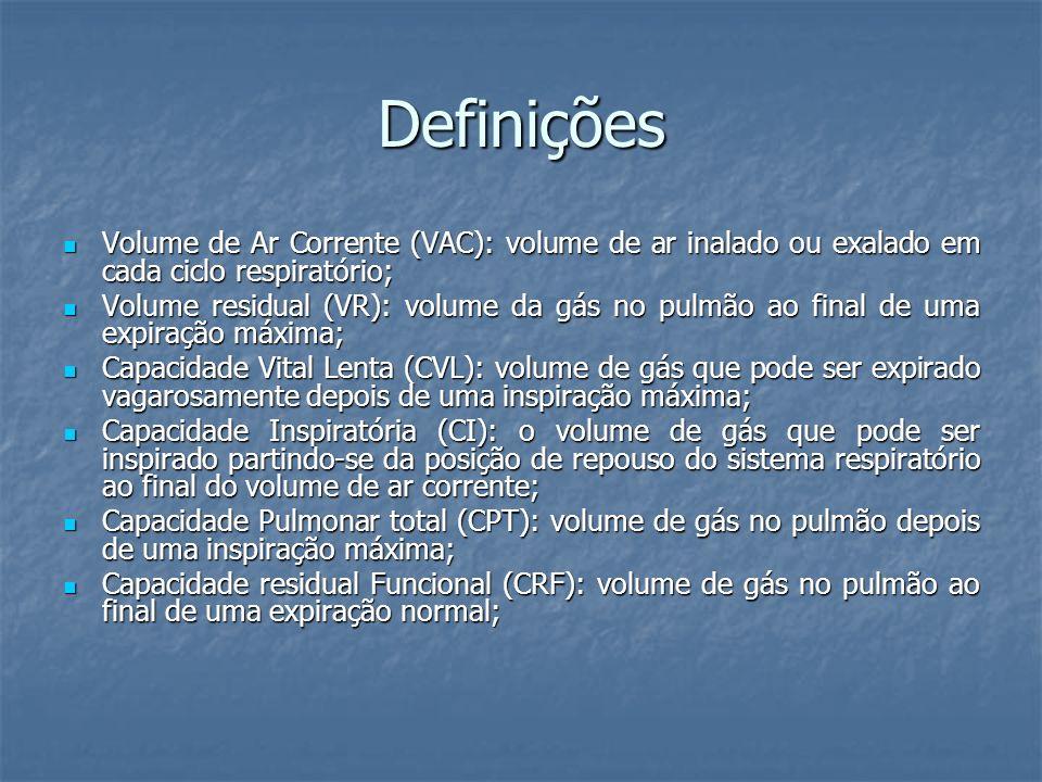 Definições Volume de Ar Corrente (VAC): volume de ar inalado ou exalado em cada ciclo respiratório;
