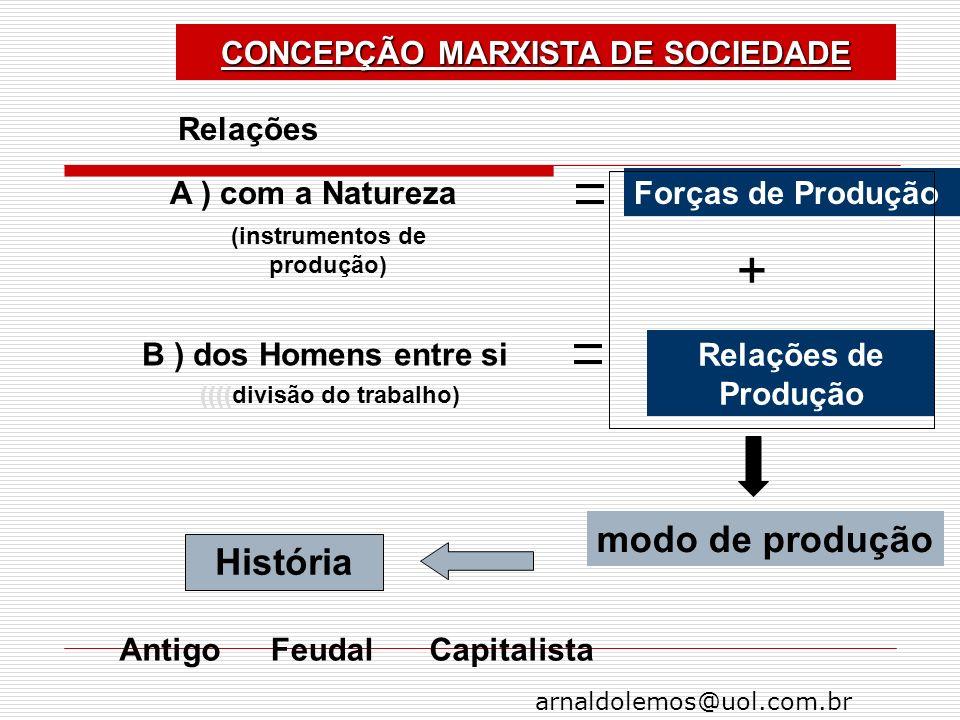 + modo de produção História CONCEPÇÃO MARXISTA DE SOCIEDADE Relações