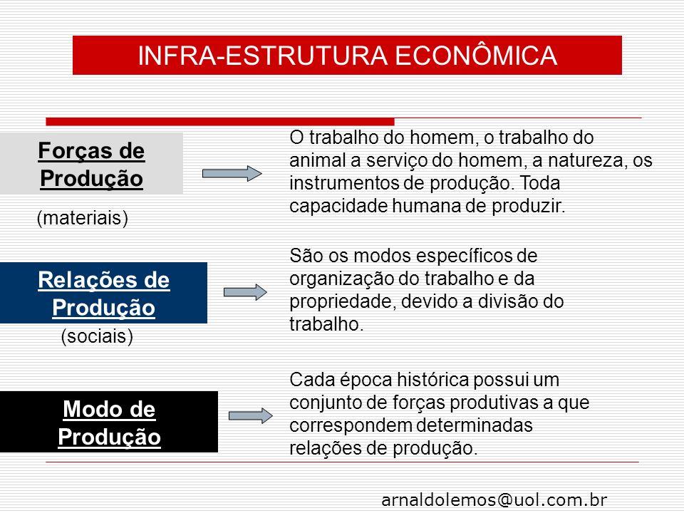 INFRA-ESTRUTURA ECONÔMICA