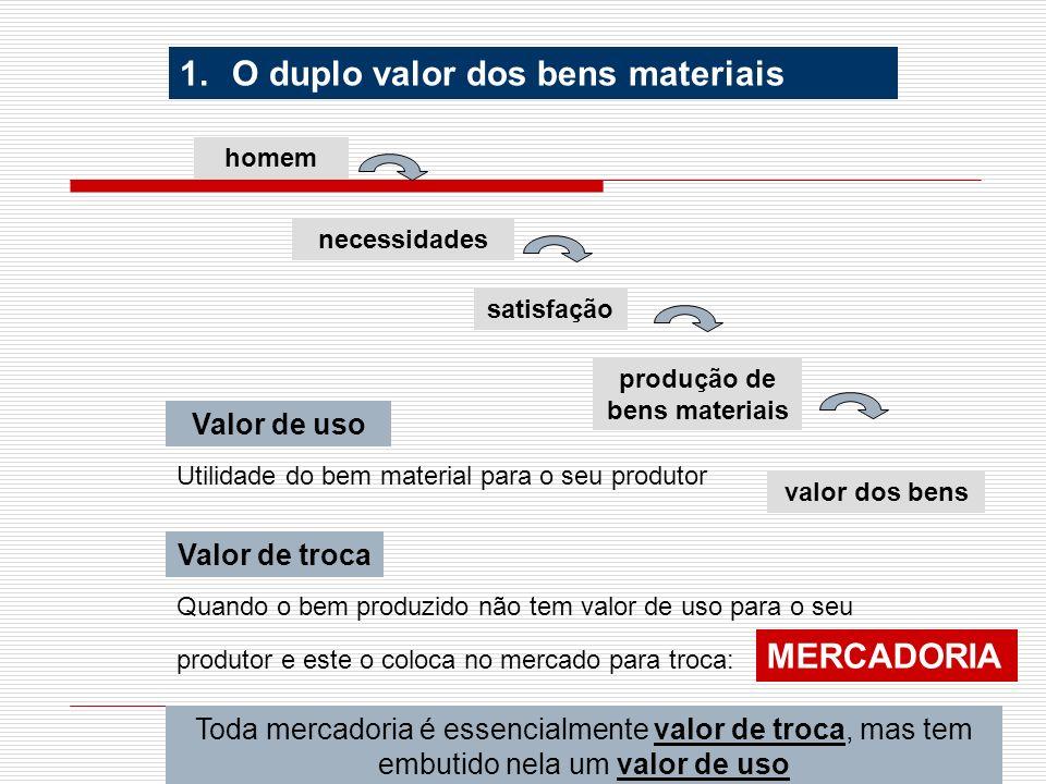 produção de bens materiais