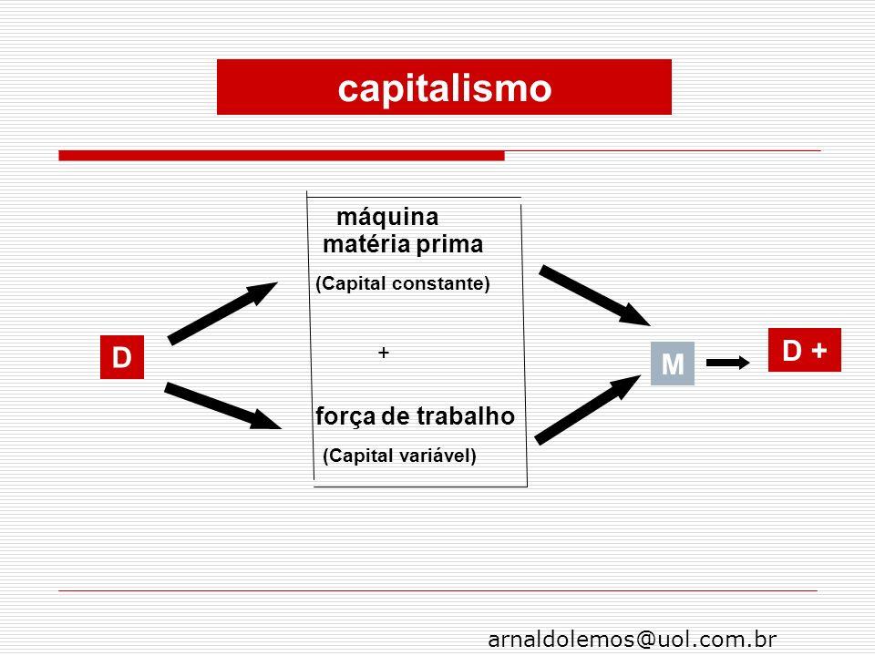 capitalismo D + D M máquina matéria prima força de trabalho +