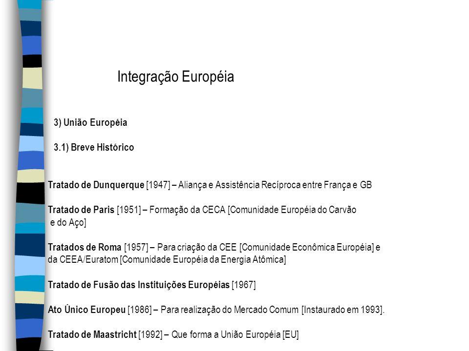 Integração Européia 3) União Européia 3.1) Breve Histórico