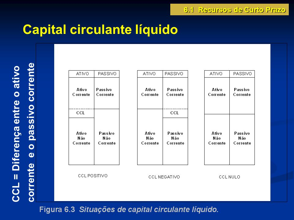 Capital circulante líquido