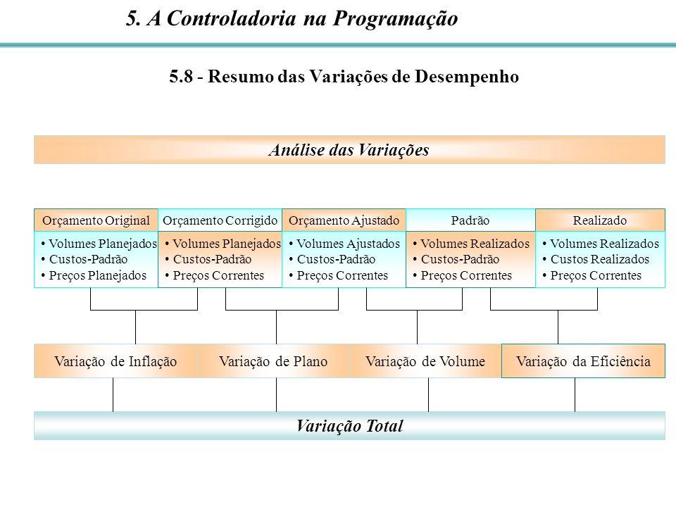 5.8 - Resumo das Variações de Desempenho