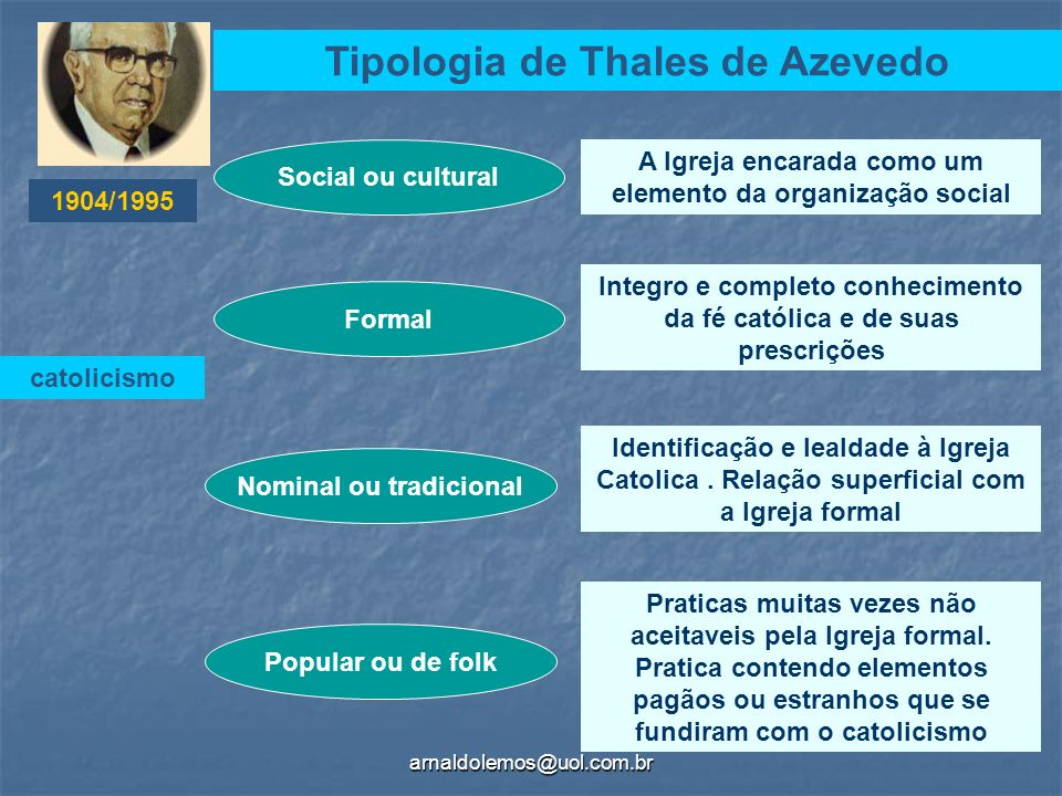 Tipologia de Thales de Azevedo