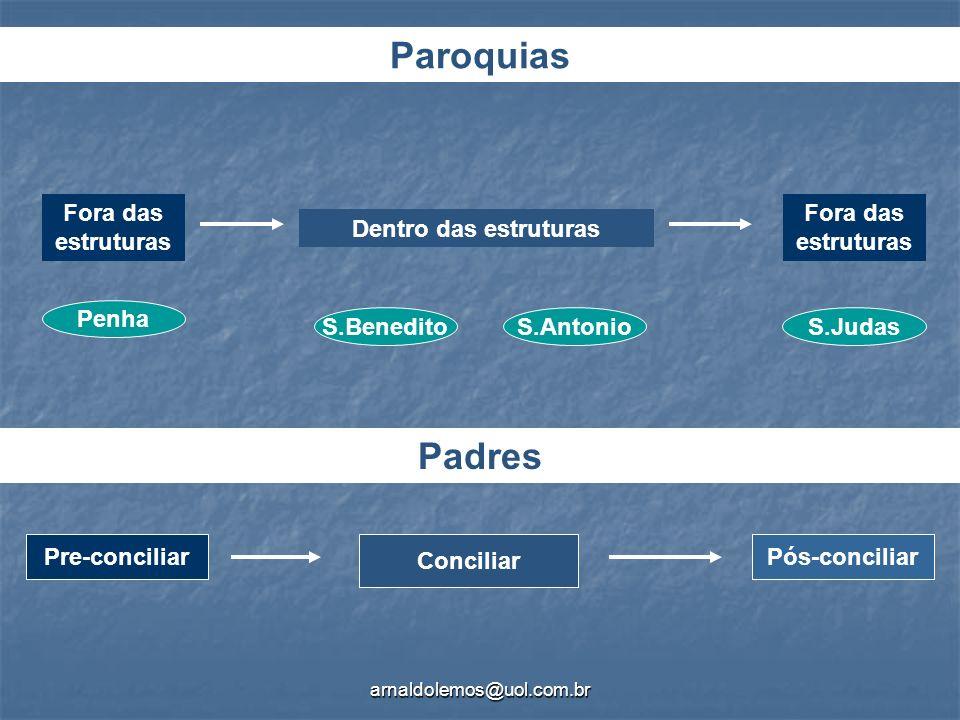 Paroquias Padres Fora das estruturas Fora das estruturas