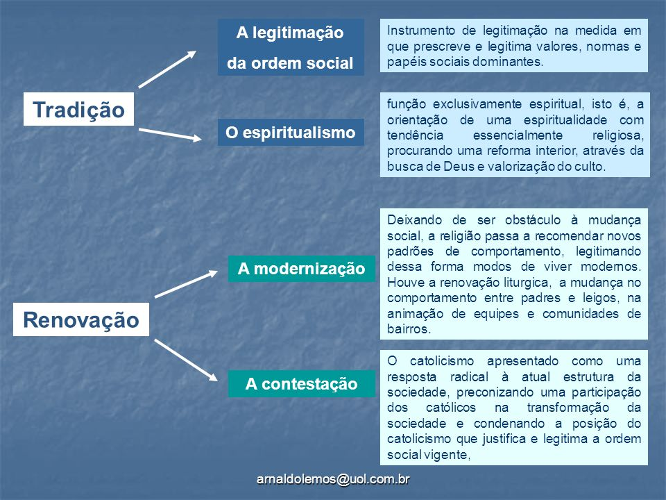 Tradição Renovação A legitimação da ordem social O espiritualismo