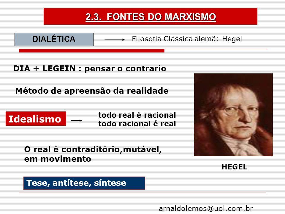 2.3. FONTES DO MARXISMO Idealismo DIALÉTICA