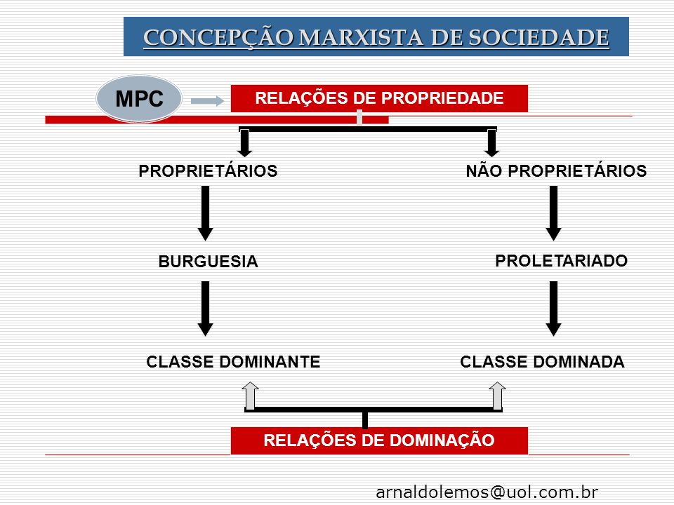 CONCEPÇÃO MARXISTA DE SOCIEDADE RELAÇÕES DE PROPRIEDADE