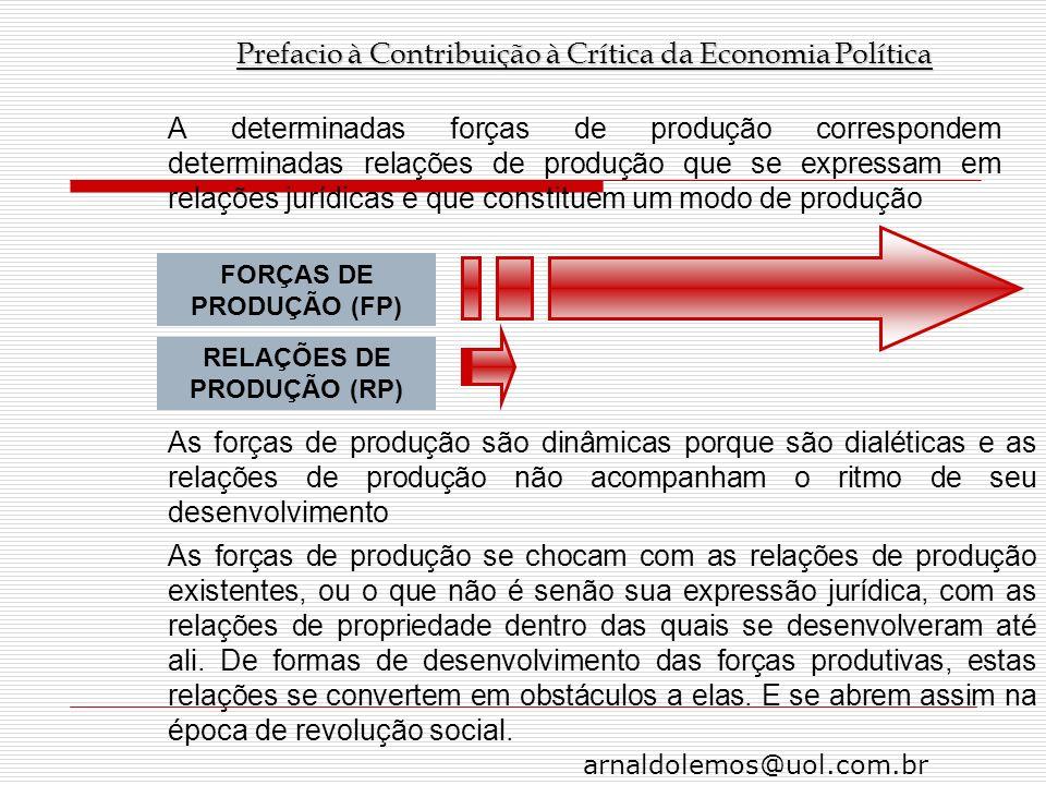 FORÇAS DE PRODUÇÃO (FP) RELAÇÕES DE PRODUÇÃO (RP)