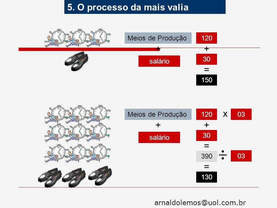 5. O processo da mais valia