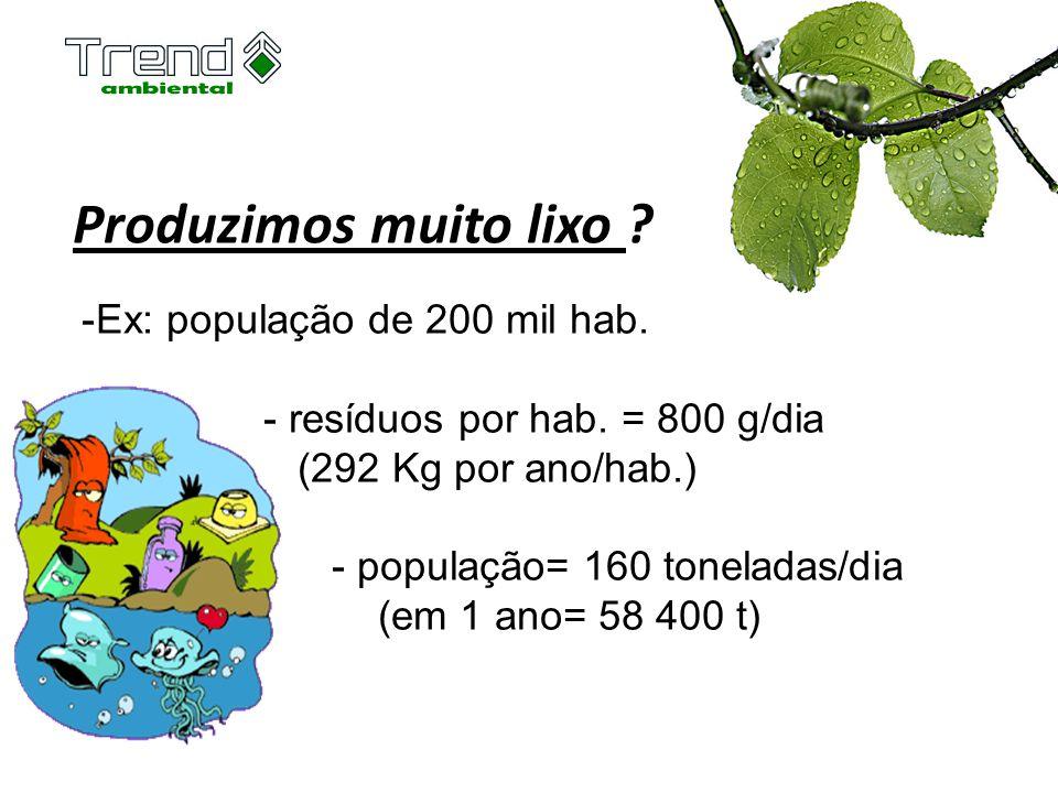 Produzimos muito lixo Ex: população de 200 mil hab.