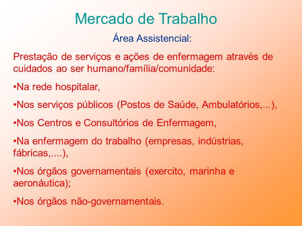 Mercado de Trabalho Área Assistencial: