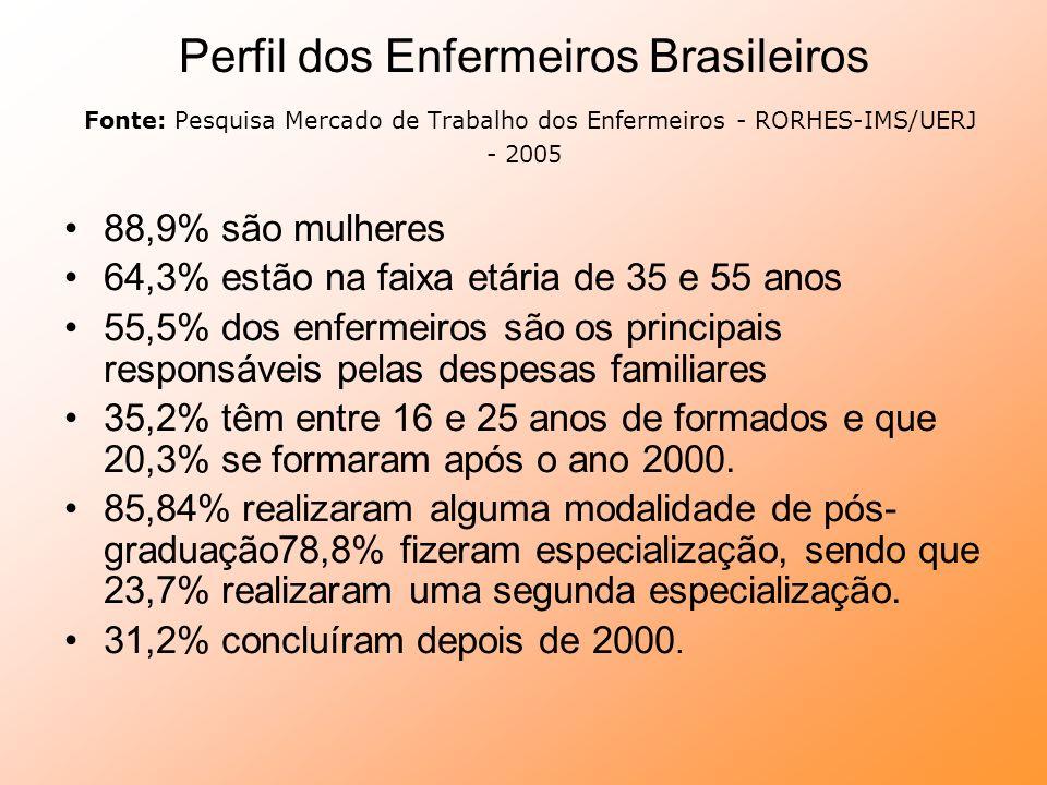 Perfil dos Enfermeiros Brasileiros Fonte: Pesquisa Mercado de Trabalho dos Enfermeiros - RORHES-IMS/UERJ - 2005