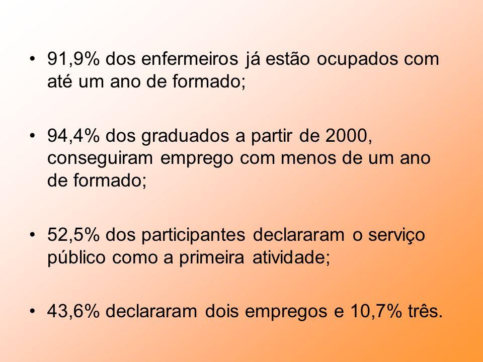 91,9% dos enfermeiros já estão ocupados com até um ano de formado;