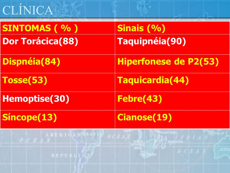 CLÍNICA SINTOMAS ( % ) Sinais (%) Dor Torácica(88) Taquipnéia(90)