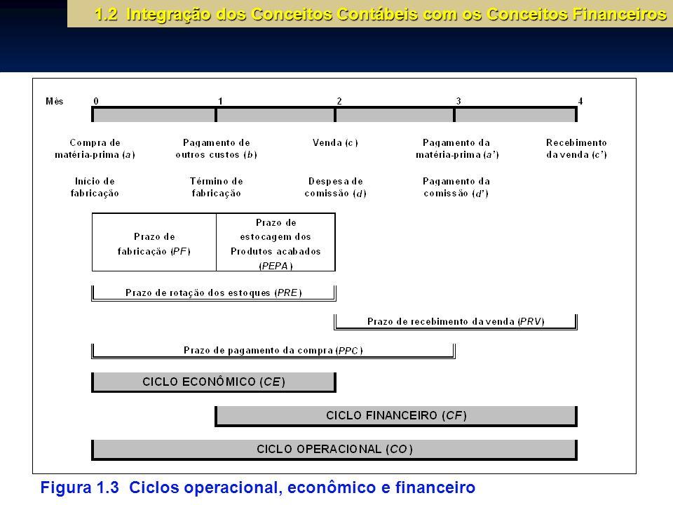 1.2 Integração dos Conceitos Contábeis com os Conceitos Financeiros