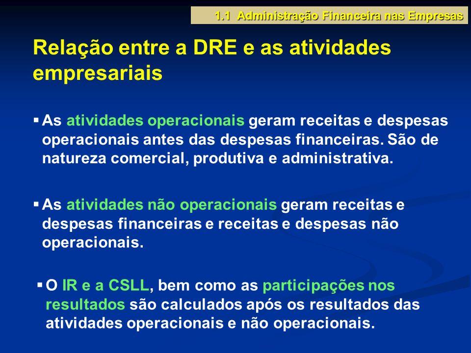 Relação entre a DRE e as atividades empresariais