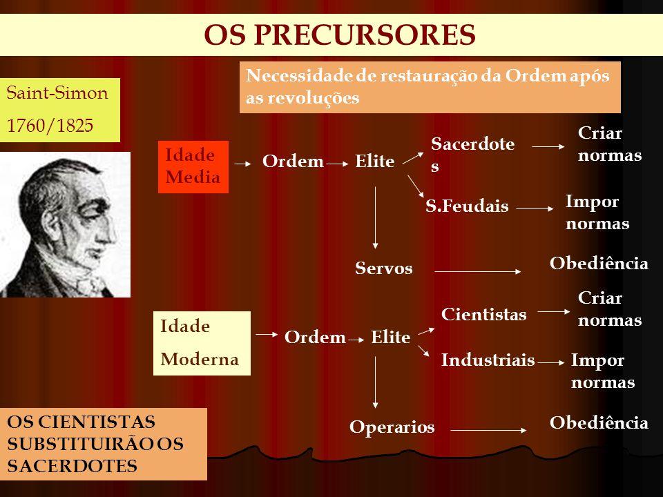 OS PRECURSORES Necessidade de restauração da Ordem após as revoluções