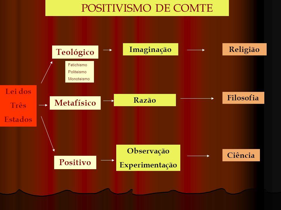 Teológico Metafísico Positivo