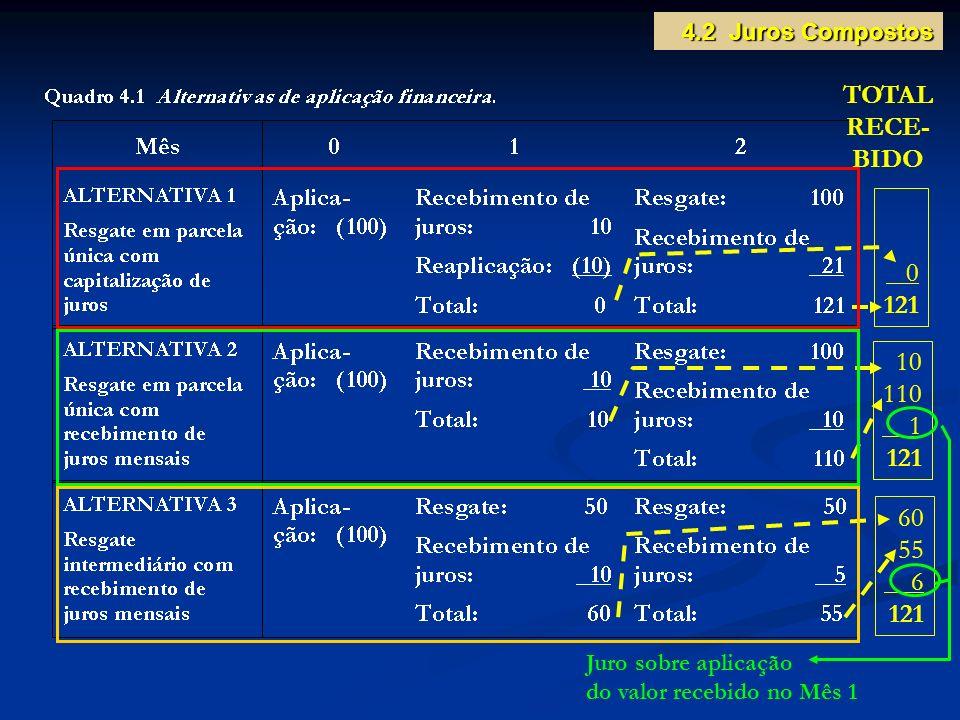 TOTAL RECE- BIDO 121 10 110 1 121 60 55 6 121 4.2 Juros Compostos