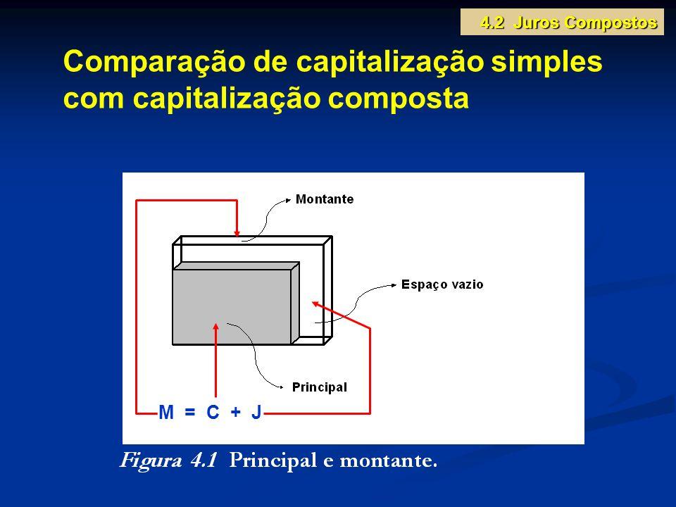Comparação de capitalização simples com capitalização composta
