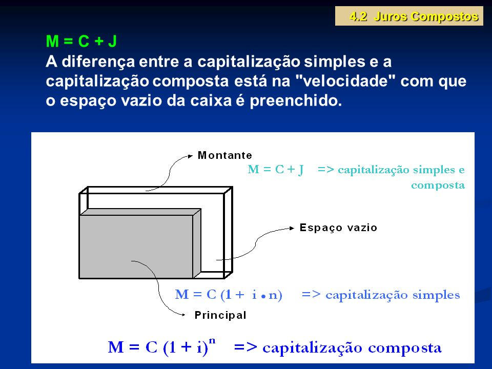 4.2 Juros Compostos M = C + J.