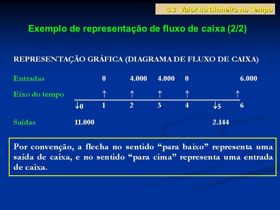 Exemplo de representação de fluxo de caixa (2/2)