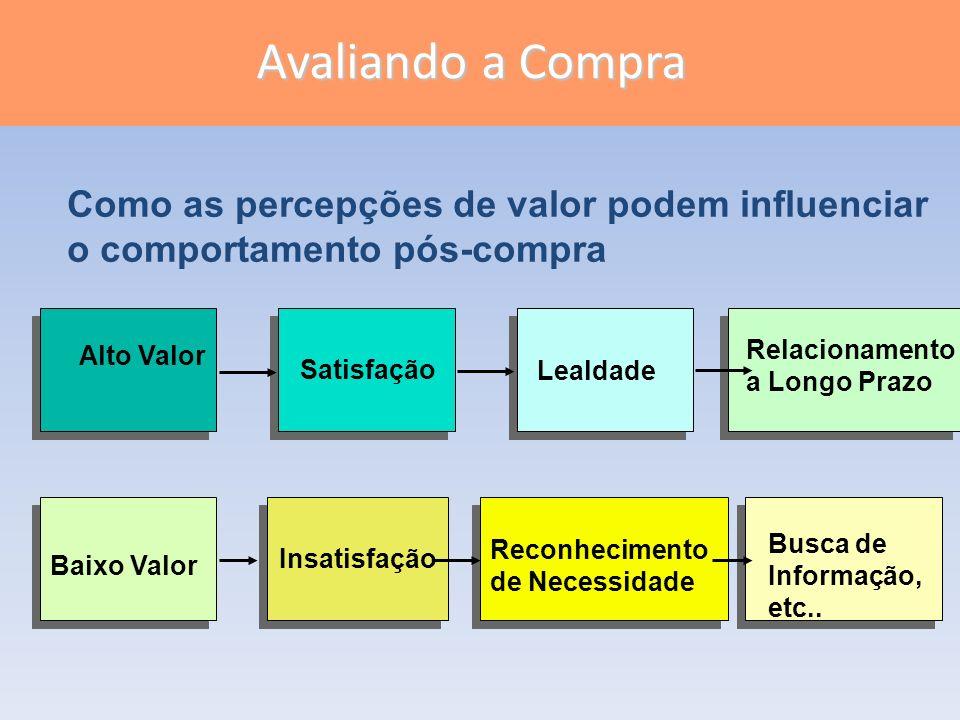 Avaliando a Compra Slide. 6-6. Figura. 6.4. Como as percepções de valor podem influenciar o comportamento pós-compra.