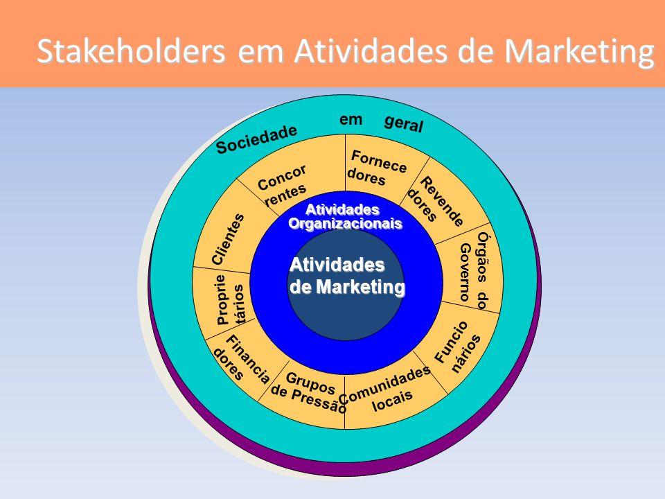 Stakeholders em Atividades de Marketing