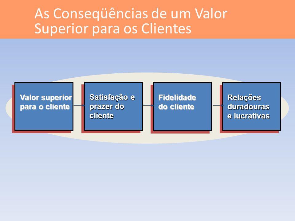 As Conseqüências de um Valor Superior para os Clientes
