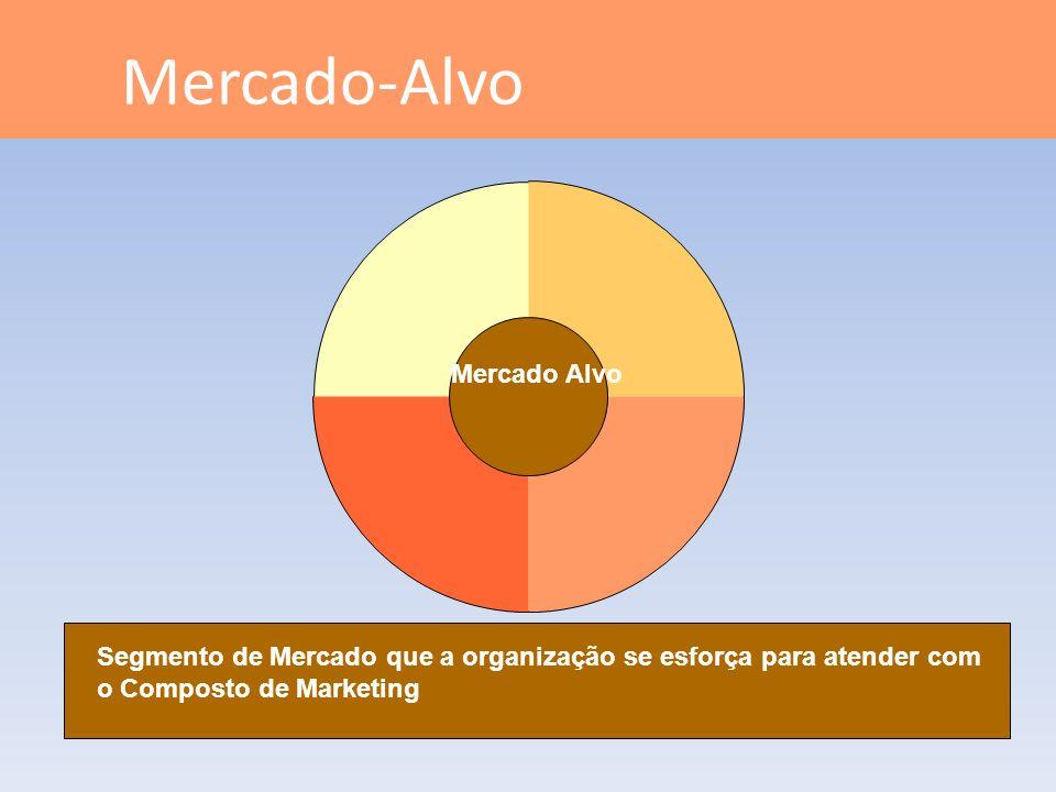 Mercado-Alvo Mercado Alvo