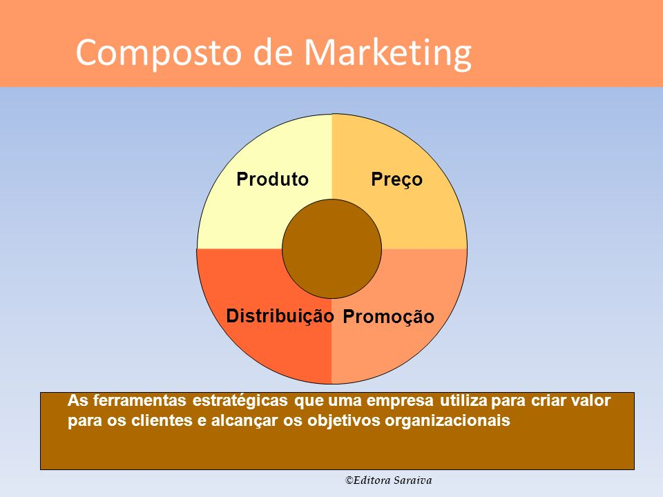 Composto de Marketing Produto Preço Distribuição Promoção