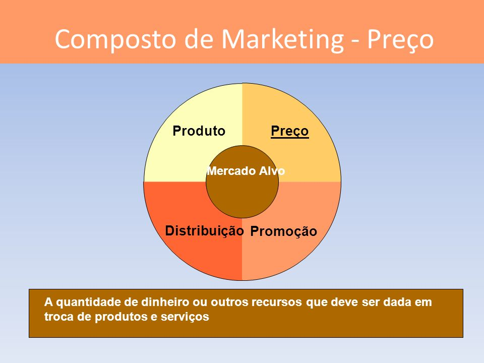 Composto de Marketing - Preço