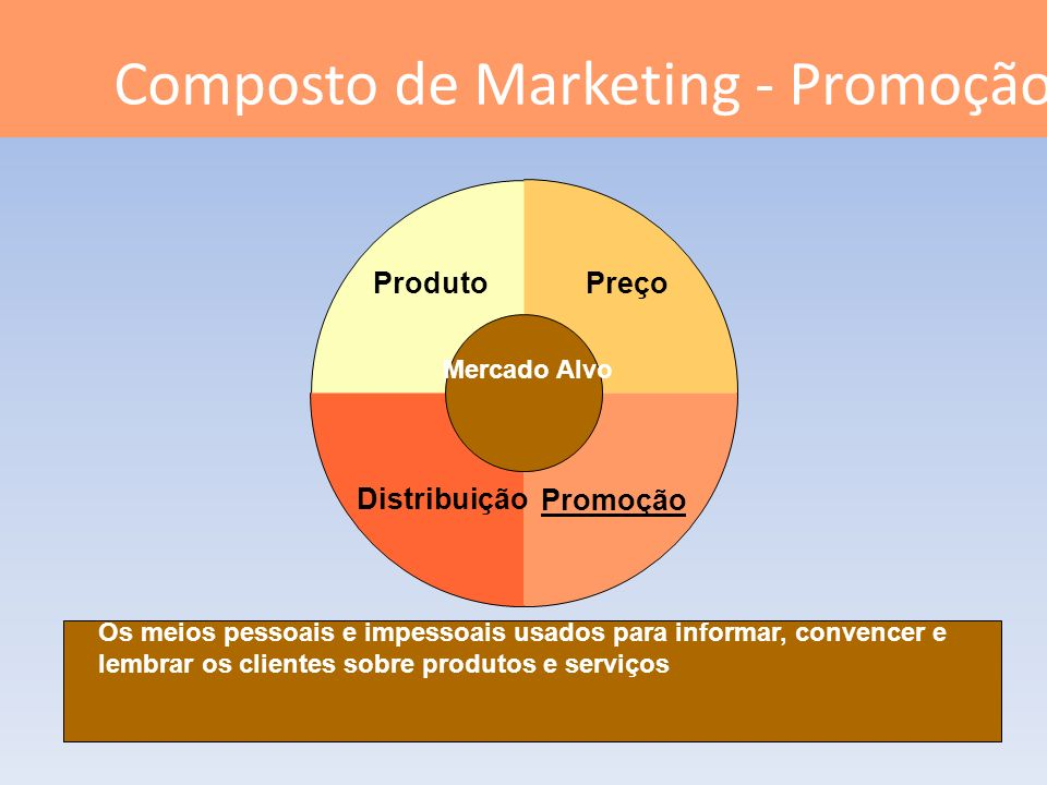 Composto de Marketing - Promoção