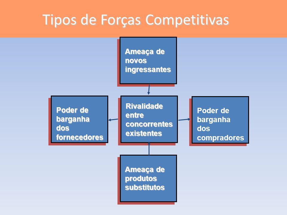 Tipos de Forças Competitivas
