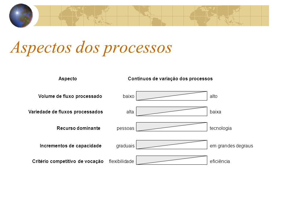 Aspectos dos processos