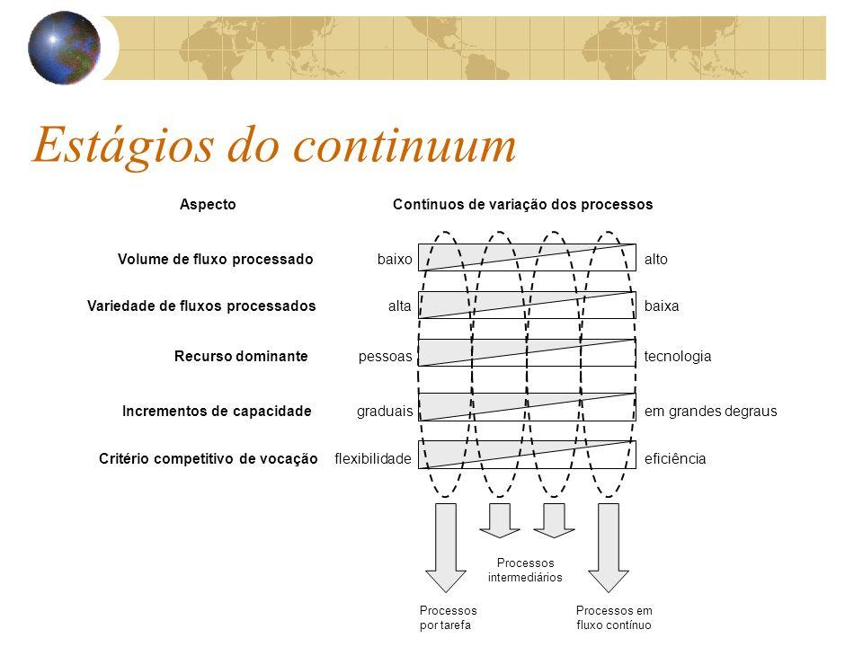 Processos intermediários